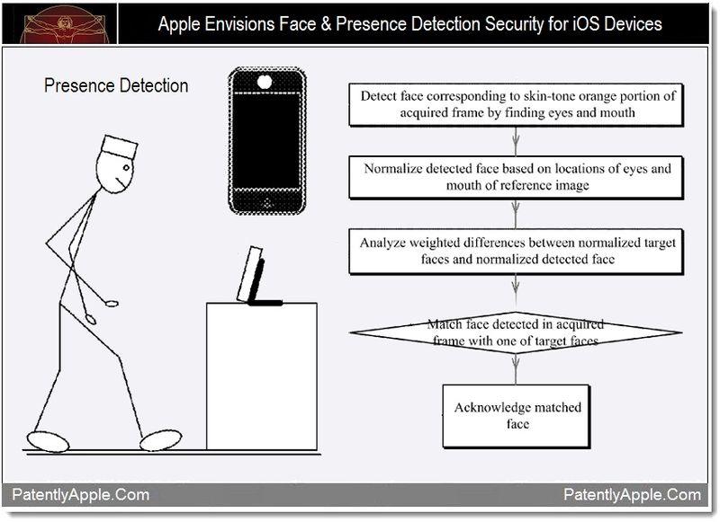 El reconocimiento facial llegará a los dispositivos de Apple