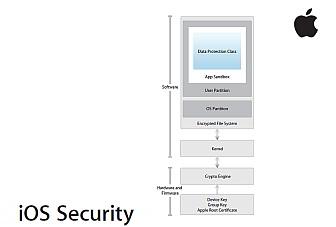 Apple ofrece una guía oficial de seguridad en iOS